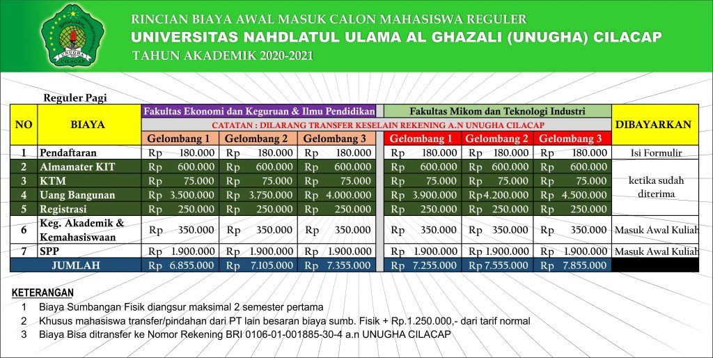 Rincian biaya perkuliahan tahun akademik-2020-2021