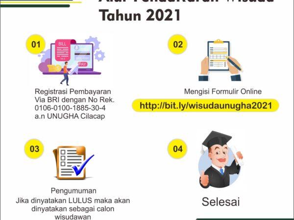 Pelaksanaan Wisuda Tahun 2021